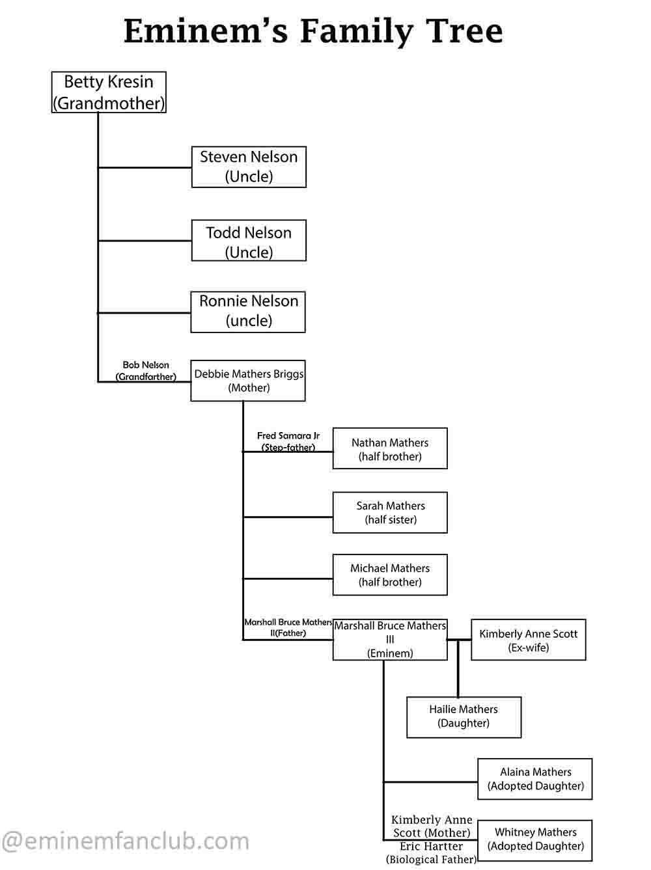 eminem family tree